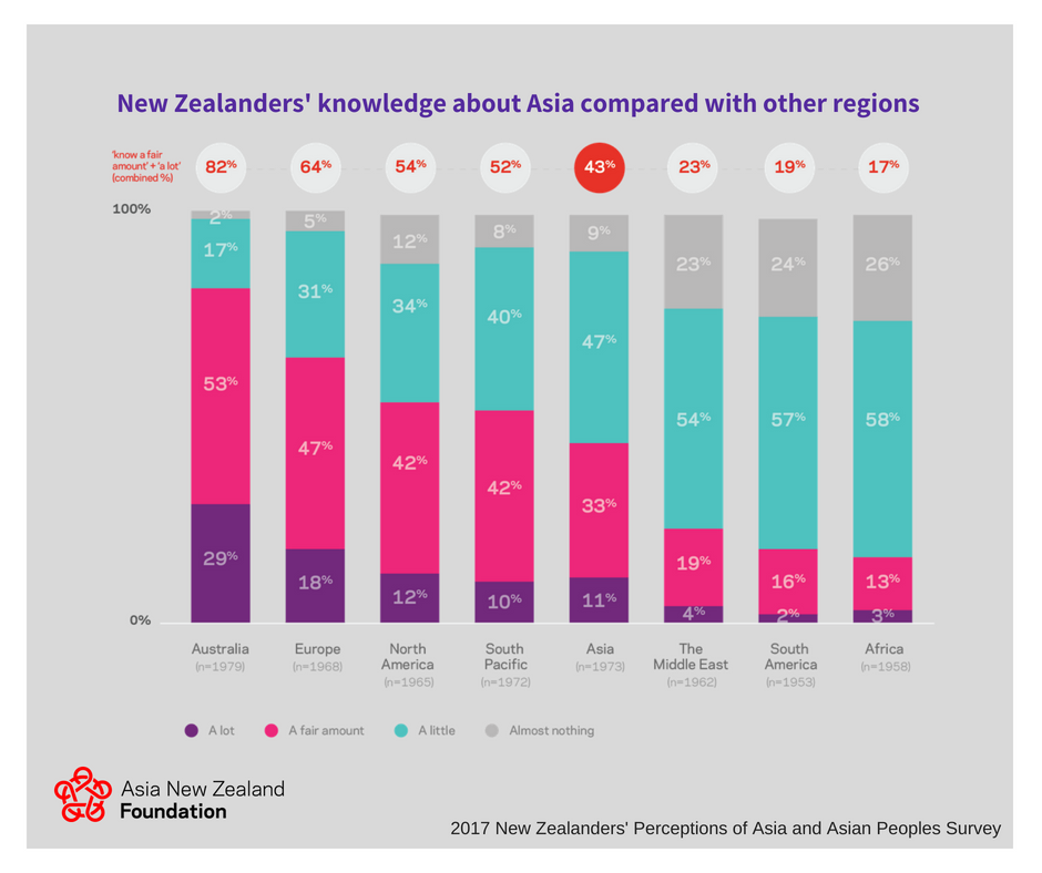 knowledge of asia compared with other regions