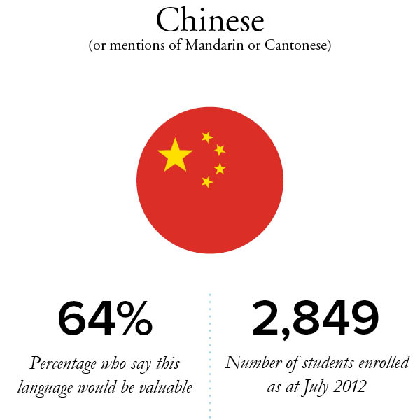 importance of learning asian languages Learning german will also enrich your personal life maybe you  german is an  important scientific language and is the second most common on the internet.